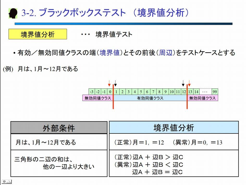 ブラックボックス・テスト 境界値分析