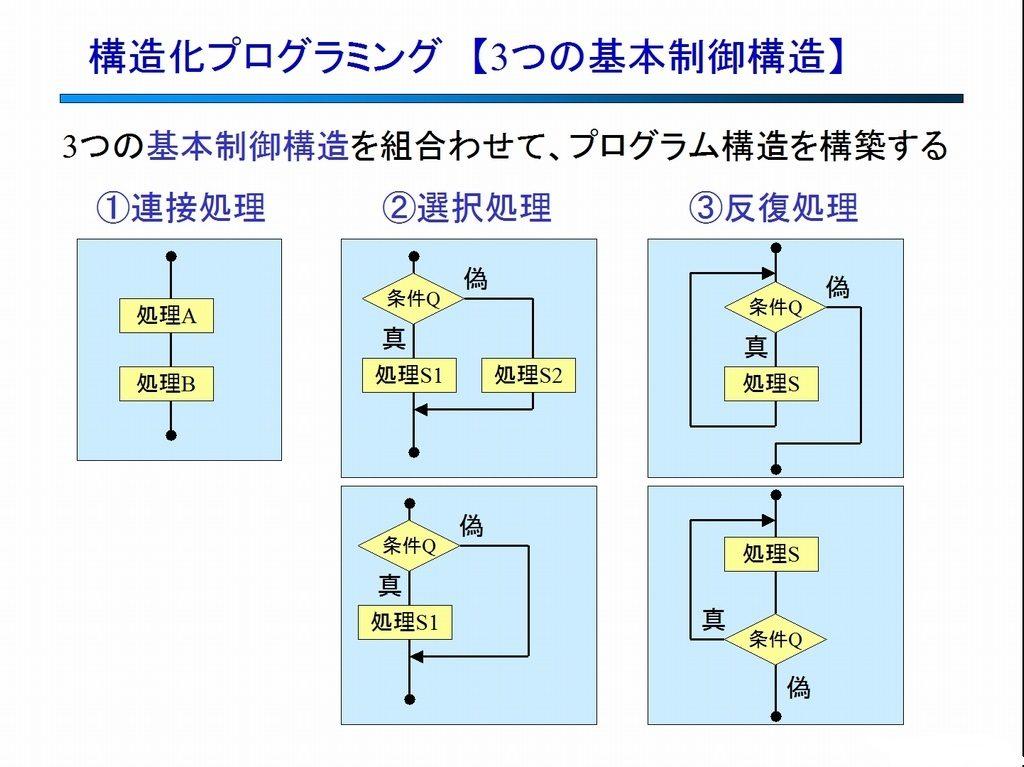 構造化プログラミング 【基本制御構造】