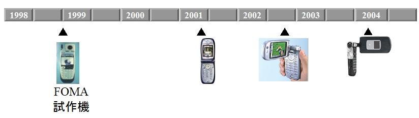 FOMA携帯電話の進化