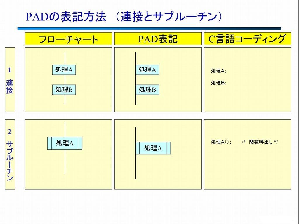 PAD図の表記 (連接とサブルーチン)