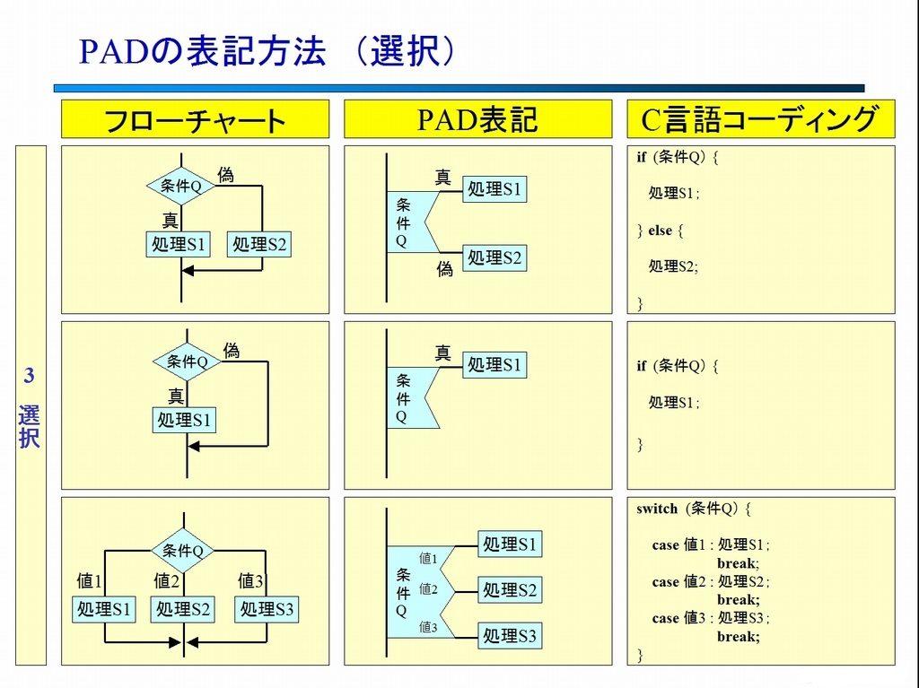 PAD図の表記 (選択)