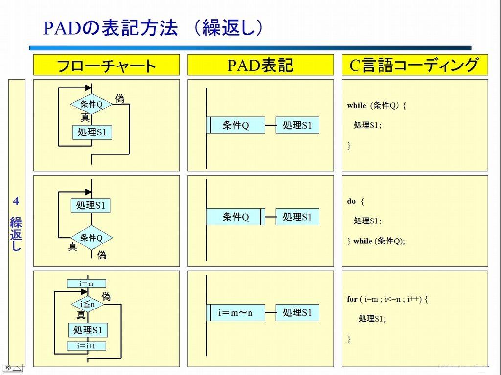 PAD図の表記 (繰返し)