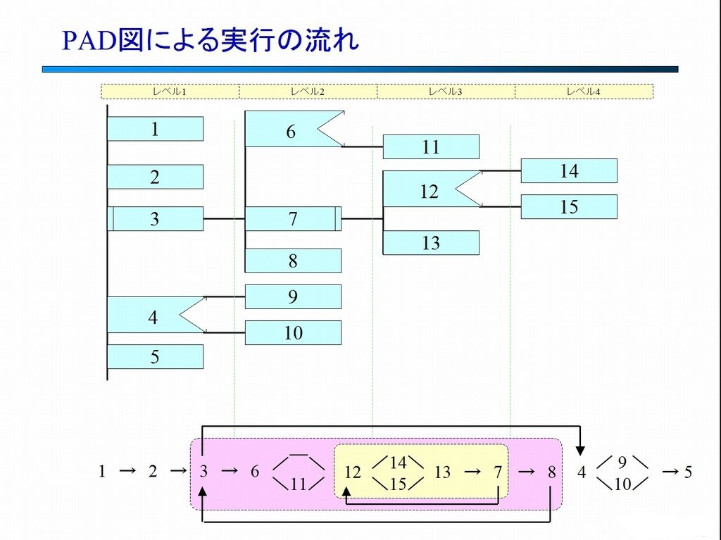 PAD図による実行の流れ