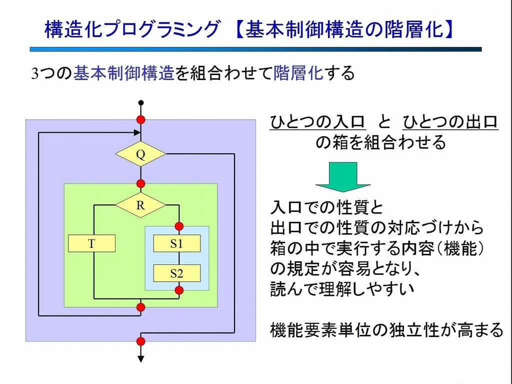 構造化プログラミング 【階層化】