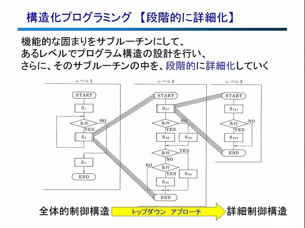 構造化プログラミング 段階的詳細化