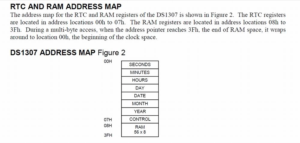 DS1307アドレスマップ