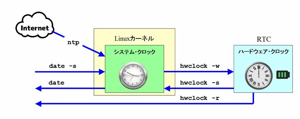 Linuxの時計