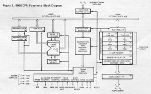 Intel 8080 Diagram