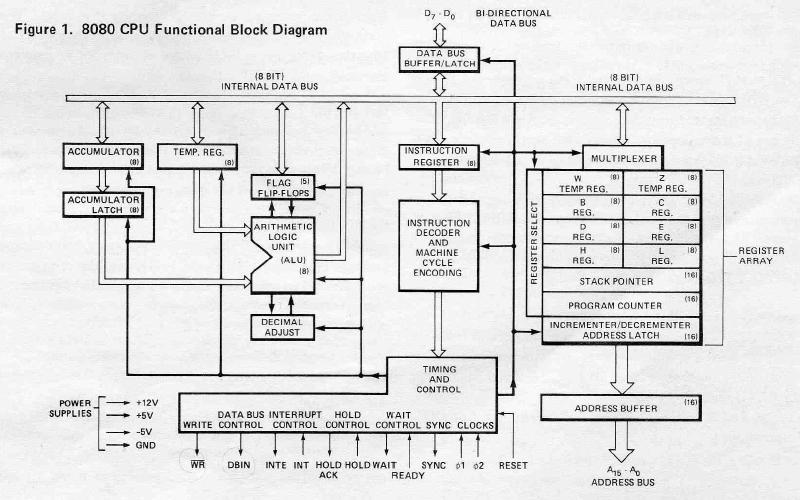 i8080 命令 表