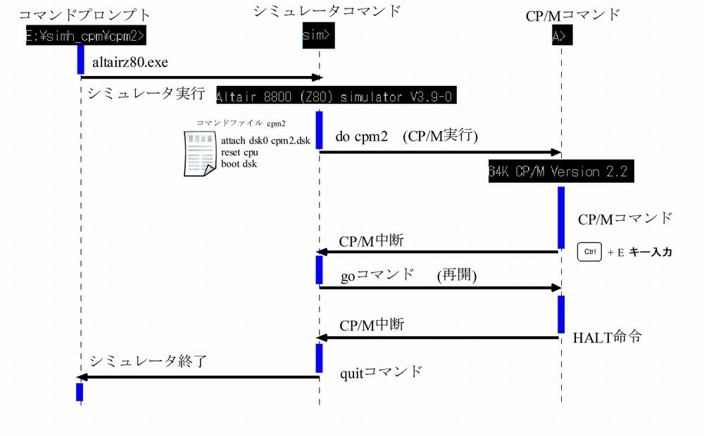 CP/M起動手順シーケンス図