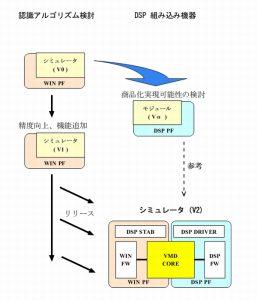 ビデオモーション検知ソフト