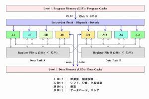 TI C64x DSP