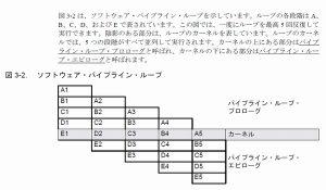 TI C64x DSP ソフト・パイプライン