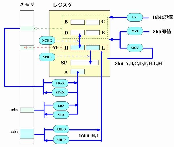 i8080 転送命令