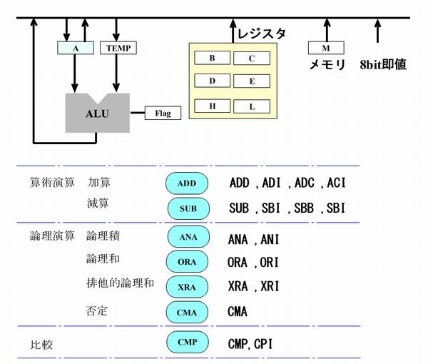 i8080 ALU命令