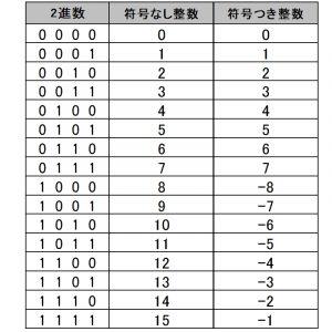 4ビット 2進10進数対応表
