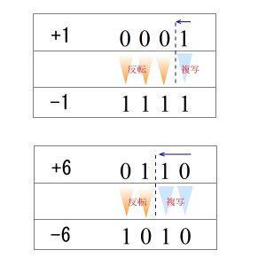 負の数 作成方法