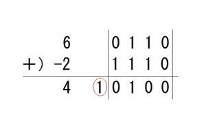 2進数の加算