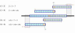 4ビット2進数の加算とオーバーフロー
