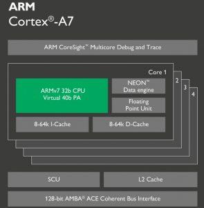 Cortex-A7