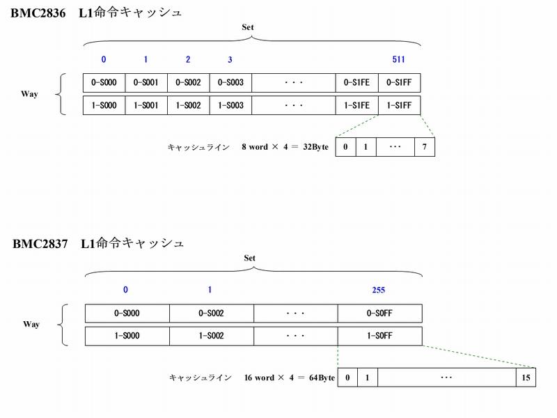 L1命令キャッシュ 比較