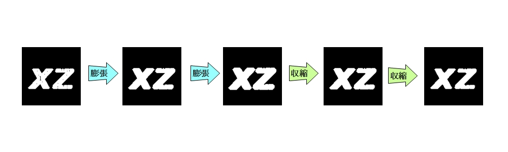 膨張→収縮 クロージング