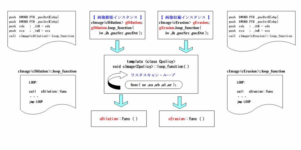 ジェネリックプログラミングによる実装