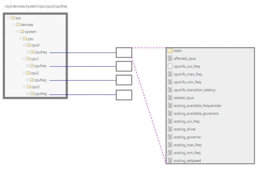 CPUfreq インターフェース