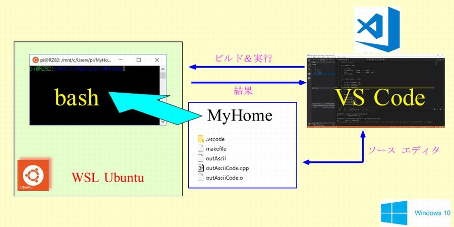 WSL(Ubuntu)のC++開発環境を Visual Studio Codeで構築 | ある