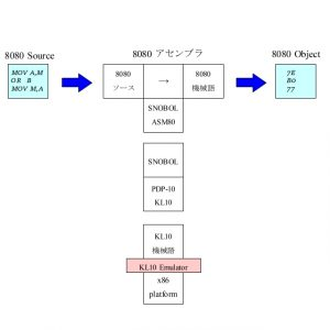 ASM80 Tダイアグラム