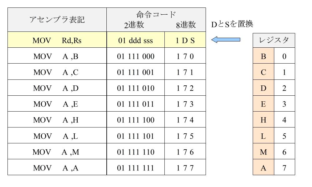 8080命令コード (例1)