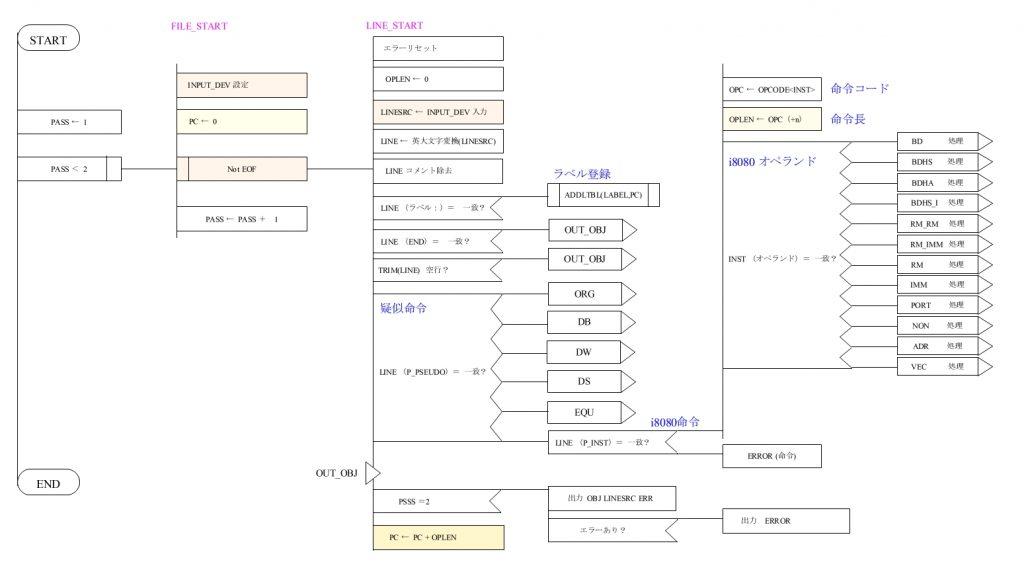 ASM80 PAD図 メイン部