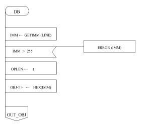 ASM80 PAD図 DB部