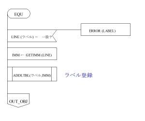 ASM80 PAD図 EQU部