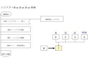 ASM80 PAD図 オペランド BDHA部