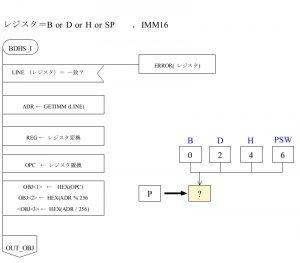 ASM80 PAD図 オペランド BDHS_I部
