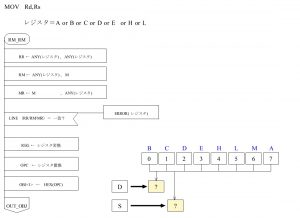 ASM80 PAD図 オペランド RM_RM部