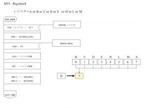 ASM80 PAD図 オペランド RM_IMM部