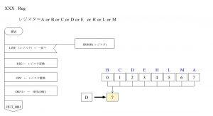 ASM80 PAD図 オペランド RM部