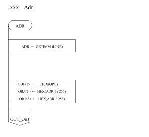ASM80 PAD図 オペランド ADR部