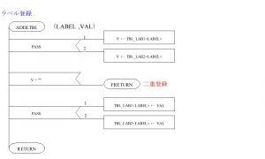 ASM80 PAD図 ラベル登録サブルーチン部