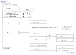 ASM80 PAD図 直値参照サブルーチン部