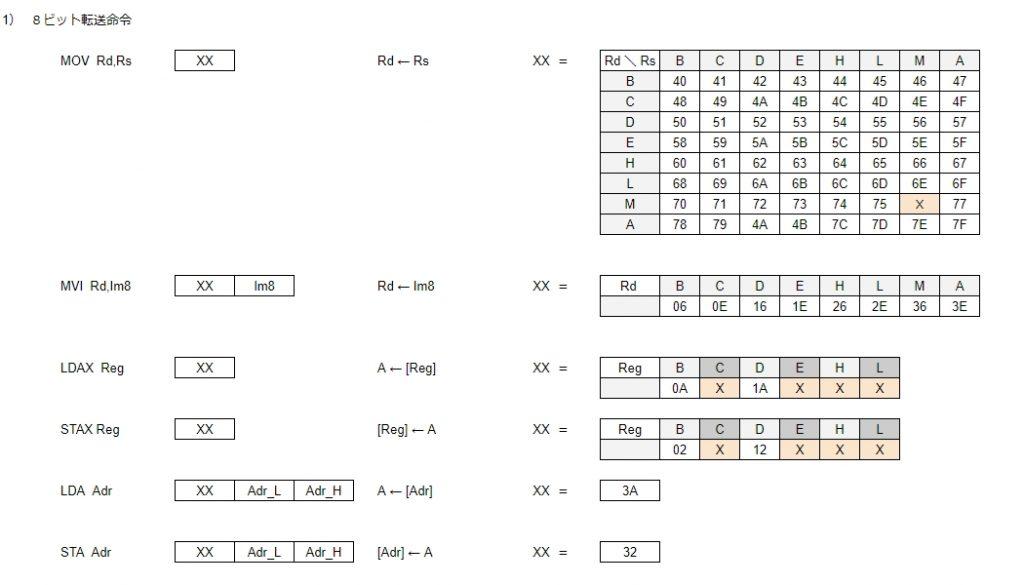 8080命令コード (1)