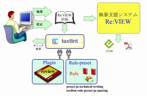 textlint と Re:VIEW