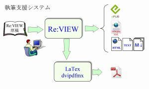 Re:VIEW 執筆支援システム