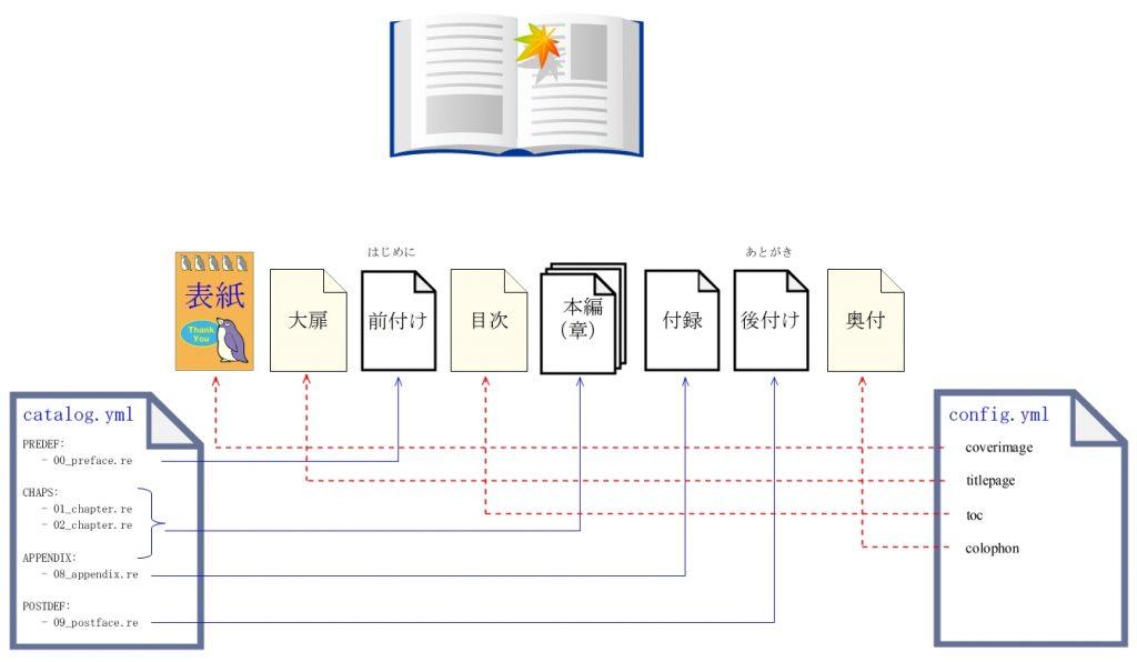 本の構成と設定ファイル