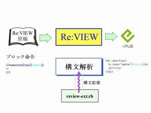 Re:VIEW ブロック命令追加