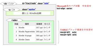 TABLEのXHTML生成