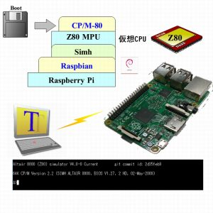CP/M on Raspberry Pi
