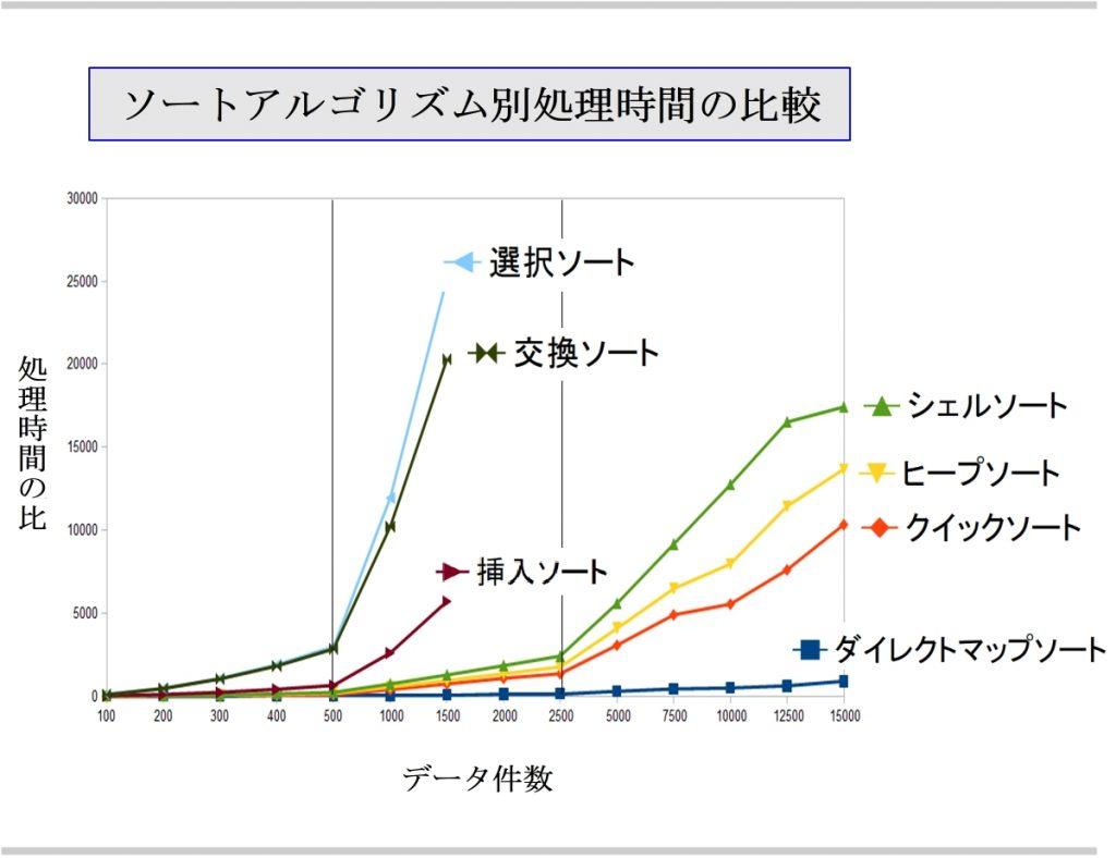 ソート時間グラフ